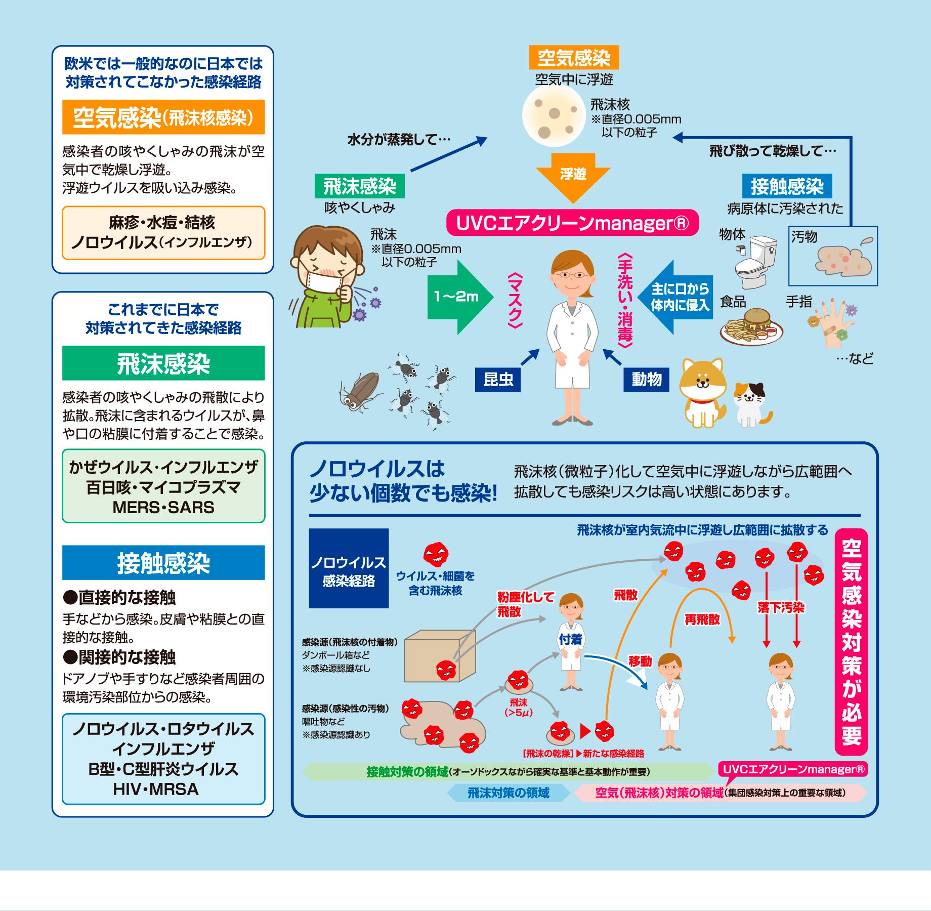 空気感染 麻疹・水痘・結核 ノロウイルス(インフルエンザ) 飛沫感染 かぜウイルス・インフルエンザ 百日咳・マイコプラズマ MERS・SARS 接触感染 ノロウイルス・ロタウイルス インフルエンザ B型・C型肝炎ウイルス HIV・MRSA